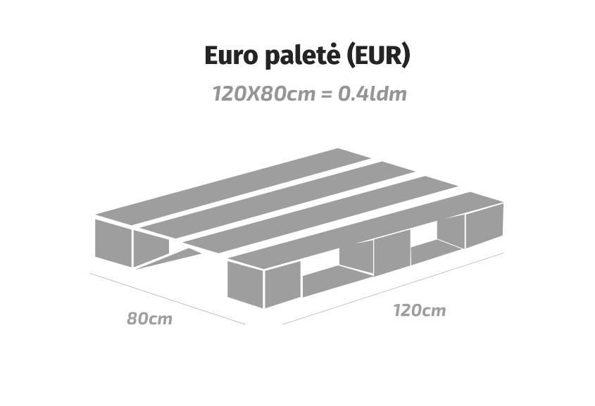 Euro paletės matmenys